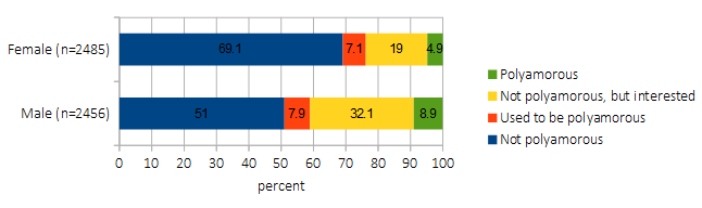 Demographics of sexual orientation