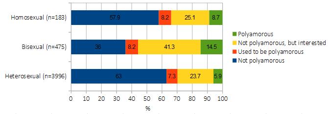 Homosexual vs heterosexual statistics