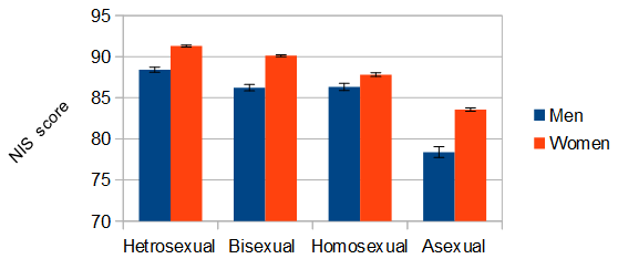 Statistical properties and correlations of the nonverbal immediacy scale subjects were asked to report their gender and sexual orientation nonverbal immediacy is disaggregated by both in the graph below ccuart Image collections