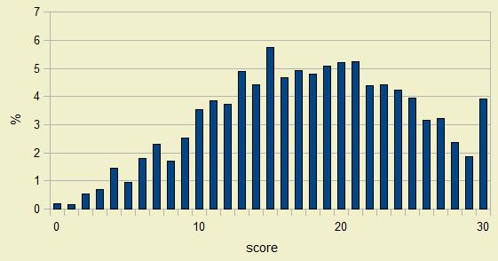 نتيجة اختبار روزنبرغ على عينة عشوائية تتكون من 835 شخص